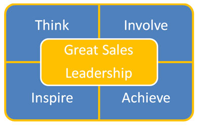 Sales Management  & Leadership Sales Motivations