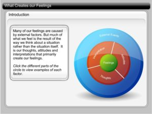 Thoughts Feelings In Circle Chart